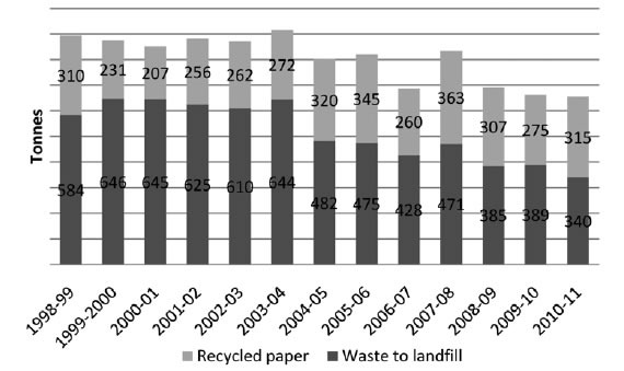Figure 5.5—Annual waste disposed to landfill and recycled