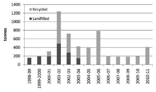 Figure 5.6—Annual quantity of landscape waste