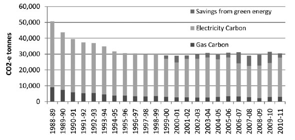 Figure 5.8—Annual greenhouse gas emissions from electricity and gas