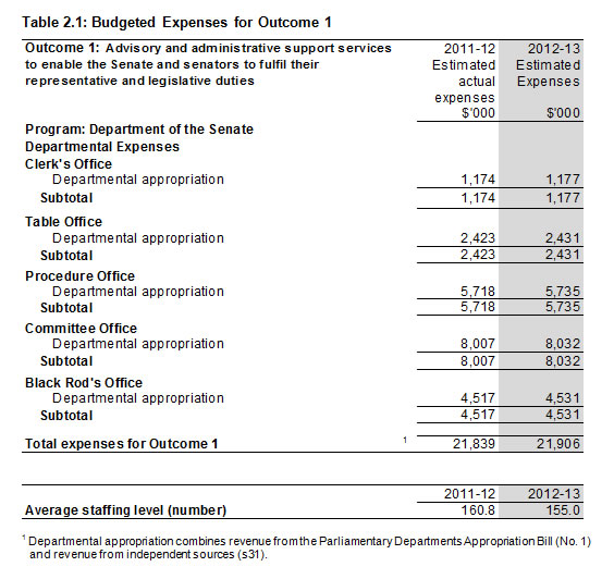 Table 2.1: Budgeted Expenses for Outcome 1