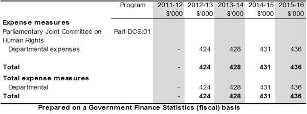 Table 1.2: Agency 2012-13 Budget measures