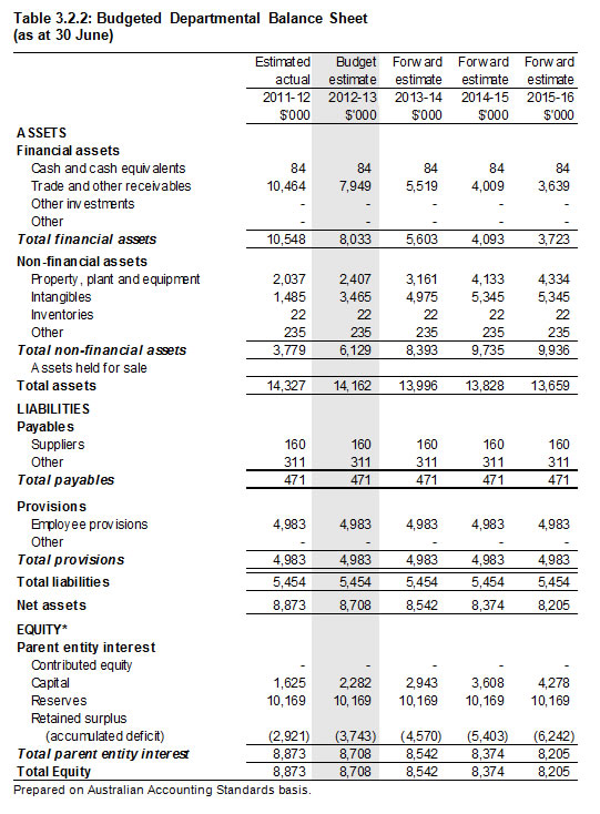 Table 3.2.2: Budgeted Departmental Balance Sheet (as at 30 June)