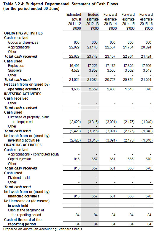 Table 3.2.4: Budgeted Departmental Statement of Cash Flows (for the period ended 30 June)