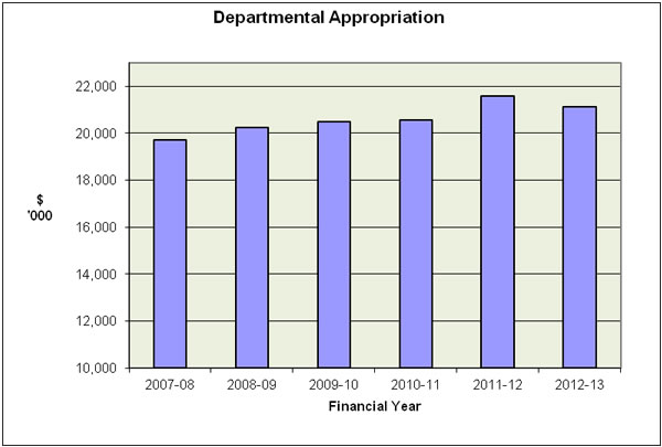 Figure 4:  Trends in departmental appropriation ($'000)