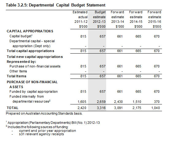 Table 3.2.5: Departmental Capital Budget Statement