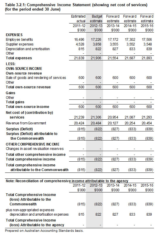 Table 3.2.1: Comprehensive Income Statement (showing net cost of services) (for the period ended 30 June)