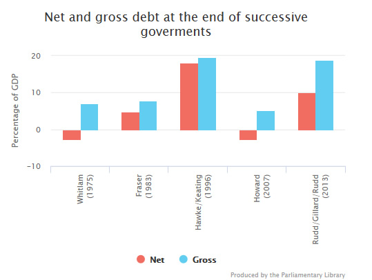Net and gross debt at the end of successive governments