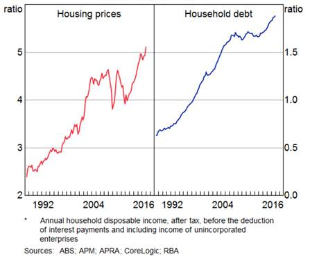Housing prices and household debt, ratio to household income, 1992–2016