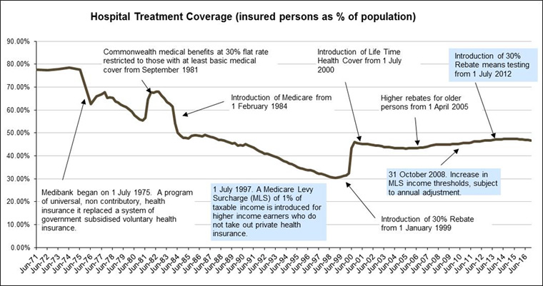 Hospital treatment coverage (insured persons as a proportion of population)