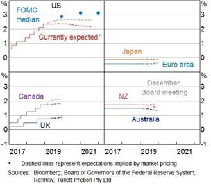 Policy rate expectations
