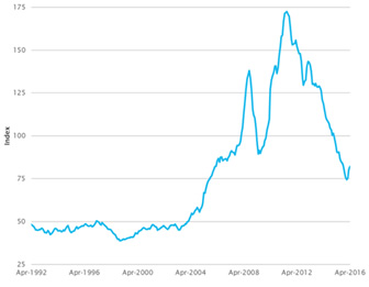 Reserve Bank of Australia (RBA) Index of Commodity Prices (SDR, 2014 15 average =100)