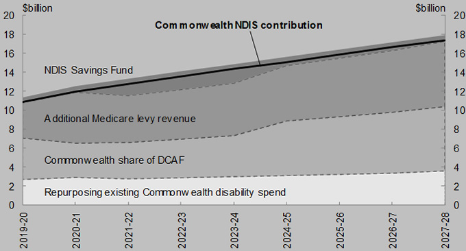 With the funds directed to the NDIS Savings Fund, the NDIS is fully funded over the medium term.