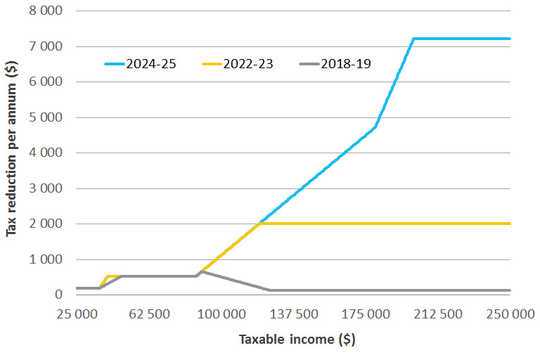 Combined impact of PITP changes (tax reduction per annum ($) by taxable income in 2018–19, 2022–23 and 2024–25)