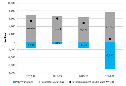 Impact of underlying parameter and policy variations since the 2017–18 MYEFO