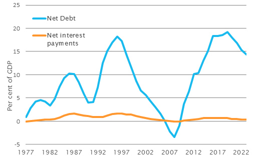 Net debt and net interest payments