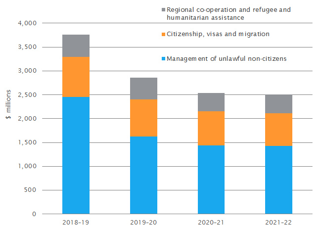 Breakdown of immigration expenditure