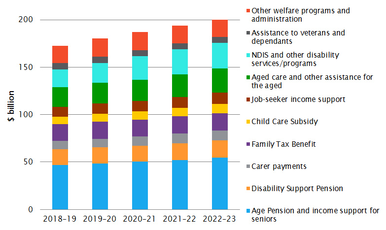 Estimated Australian Government expenses on social security and welfare