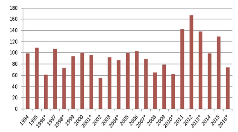Number of committee reports presented by year from 1994
