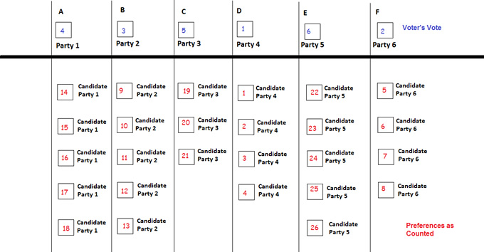 How above the line preferences are counted on the Senate ballot paper
