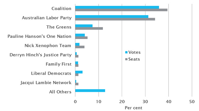 Proportion of votes and seats won in the Senate by party/group