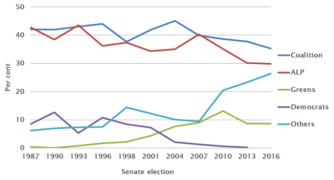 Party share of first preference Senate vote, 1987–2016