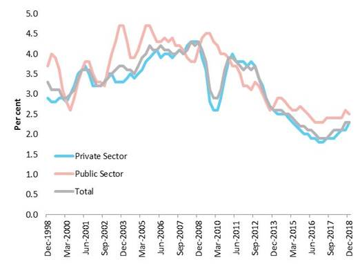 Wages growth in the private and public sectors, 1998–2018