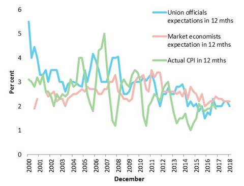 Inflationary expectations (12-month forecasts) and actual inflation, 2000–18
