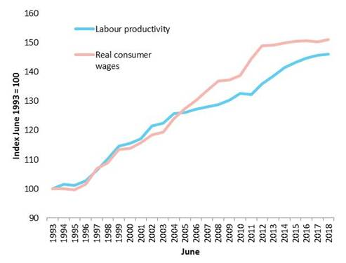 Trends in growth of labour productivity and real consumer wages, 1993–2018