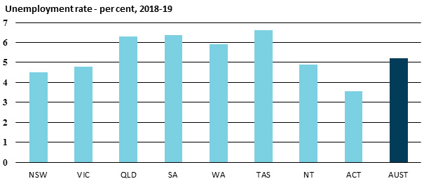 Unemployment rate - per cent, 2018-19