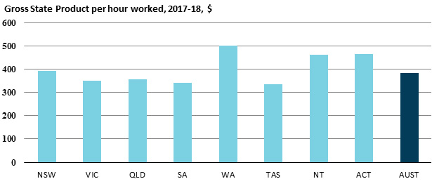 Gross State Product per hour worked, 2017-18, $