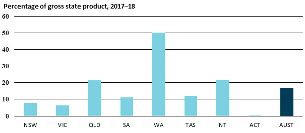 Percentage of gross state product, 2017–18