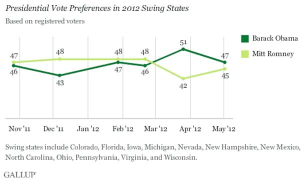 Presidential Vote Preferences in 2012 Swing States