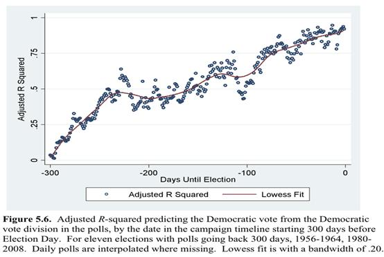 Robert S. Erikson and Christopher Wlezien, The Timeline of Presidential Elections: How Campaigns Do (and Do Not) Matter