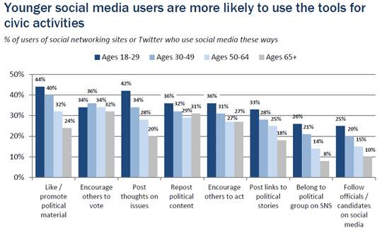 Figure 8 - Younger social media users are more likely to use the tools for civic activities