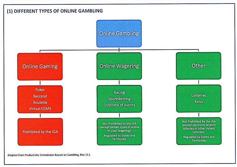 Different types of online gambling cyber casinos online