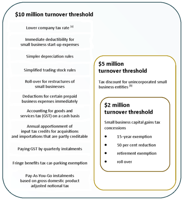 Summary of how the proposed turnover thresholds interact with existing small business tax concessions that have a $2 million turnover threshold
