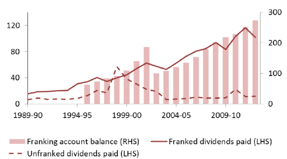 Franked dividend growth from Australian companies, 1989–90 to 2012–13 ($ billion)