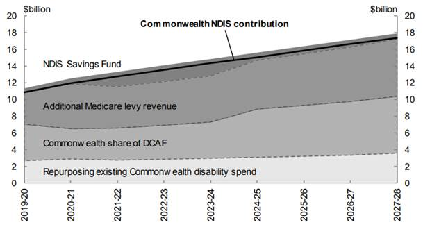 Chart 1: Commonwealth's NDIS contribution and funding sources