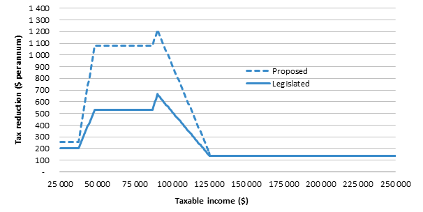 Tax reduction ($ per annum) from stage one of the tax plan