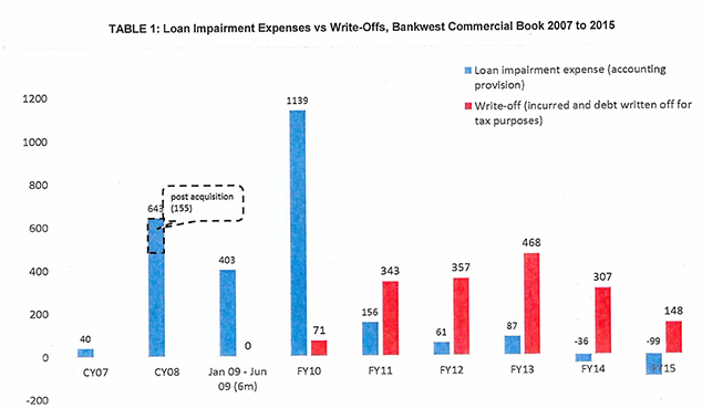 Figure 7.1 Bankwest provisions for loan impairment and write-off in $million