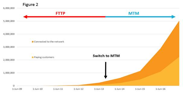 Figure 2 demonstrates the rapid rollout since switching to an MTM model