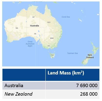 Australia is more than 27 times larger than New Zealand