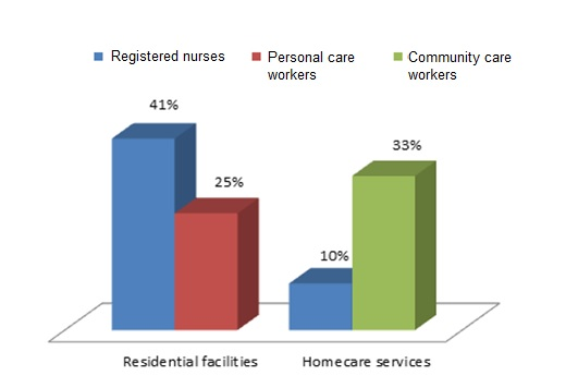Figure 2.1: Proportion of residential facilities and home care and homer support outlets reporting skill shortages in 2016 (per cent), by occupation affected.