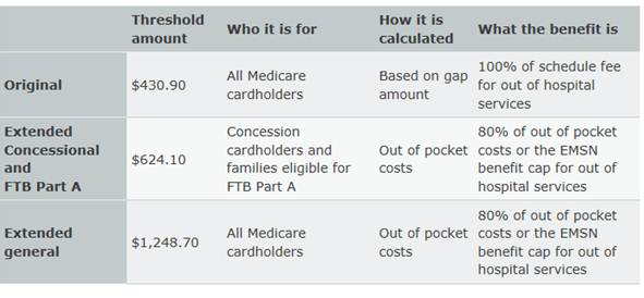 Table 3.1: 2014 Medicare Safety Net thresholds