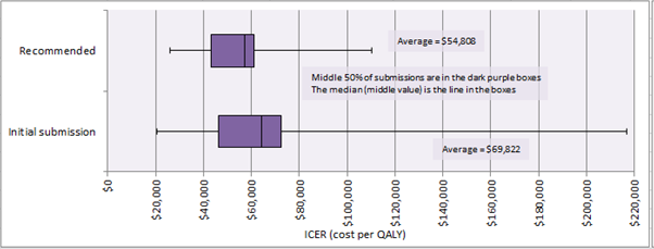Figure 3.2: ICERs for first cancer submissions vs. recommended cancer submissions