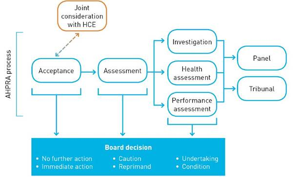 Diagram 1.1—The complaints process administered by AHPRA