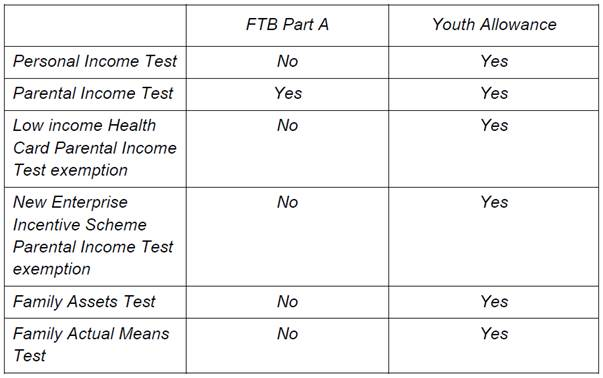 Youth Allowance Form How To Fill Out The Supplementary Welfare
