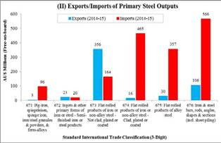 Figure 2.4(I) and (II): Australian imports and exports of steel in 2014–15: (I) raw materials and (II) primary steel outputs