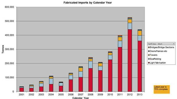 Figure 2.5: Fabricated imports by calendar year