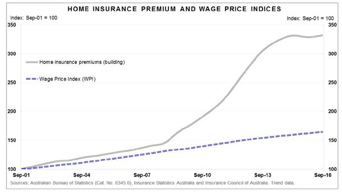 Figure 2.2—Home insurance premiums and wage price indices